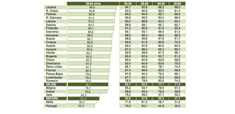 porcentaje alumnado con Bachillerato y FP Básica o ciclos medios