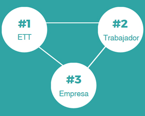 Empresas De Trabajo Temporal Ett Educaweb Com
