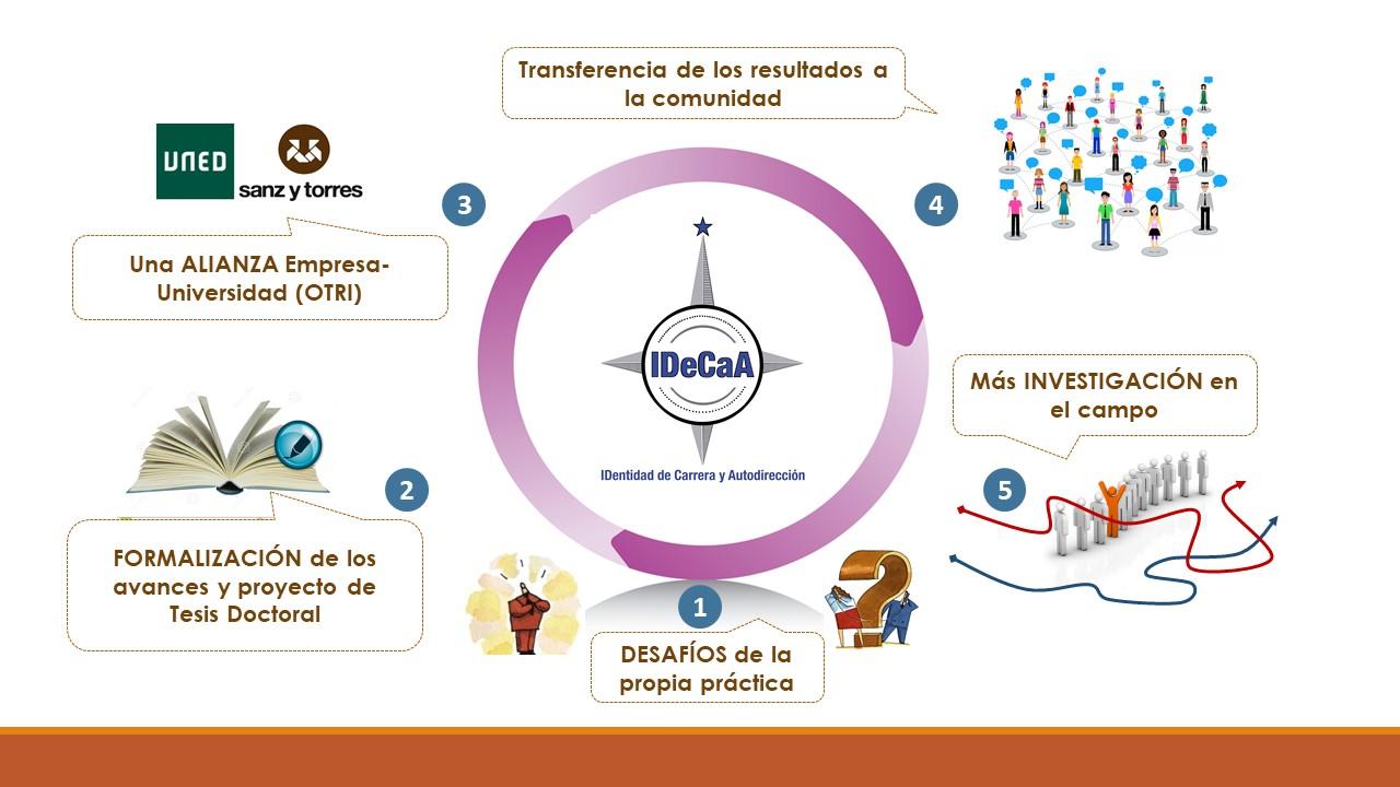 transferencia conocimiento educaweb